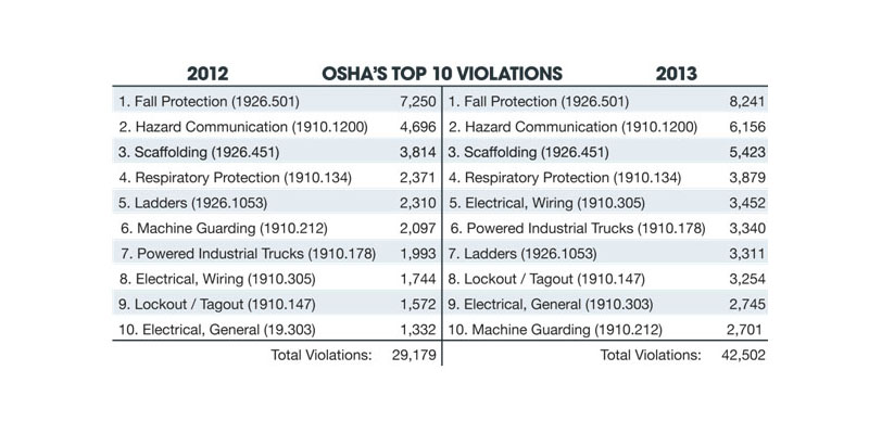 A Dramatic Increase in OSHA's Top 10 Violations
